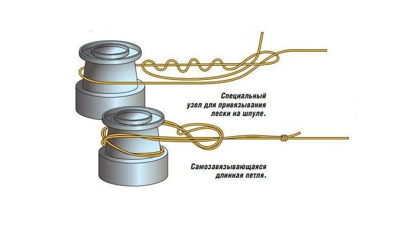 Как намотать леску и плетенку на катушку фото 1