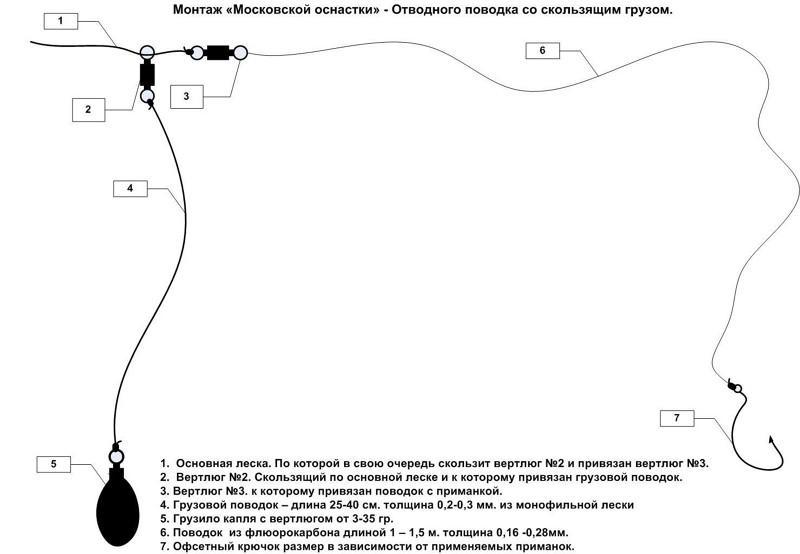 Отводной поводок на судака фото 3