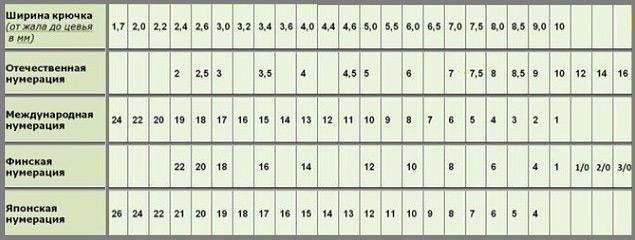 крючки рыболовные таблица 1