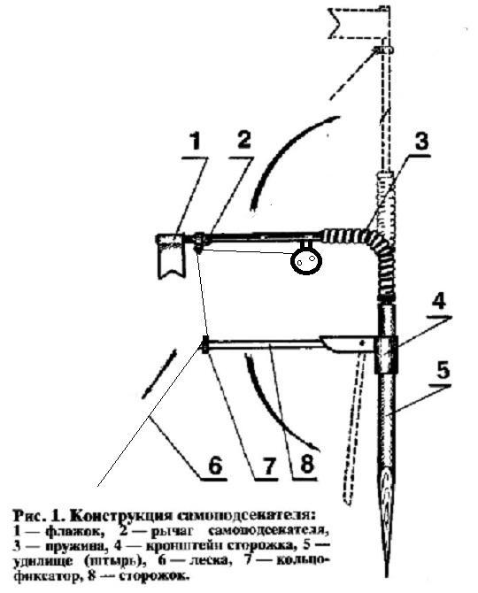 самоподсекающая жерлица для зимней рыбалки чертежи