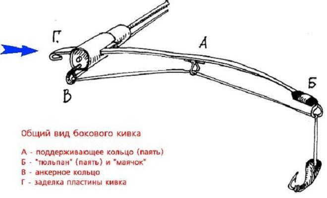 сигнализатор поклевки для зимней удочки фото 3