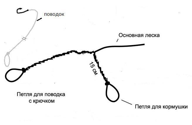 фидерная оснастка своими руками фото 10