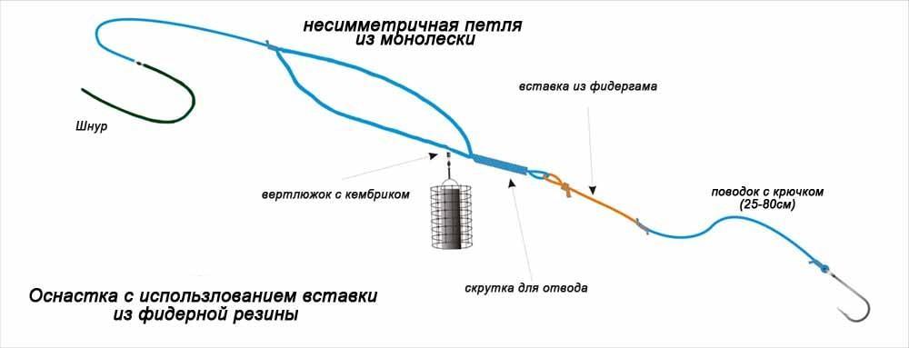 Пошаговая инструкция как осуществить монтаж фидергама своими руками